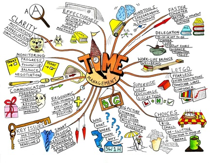 mind map for essay   time management mind map  literature mind map    time management mind map